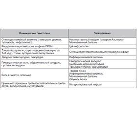 Клиническая оценка детей с гематурией на уровне первичной медицинской помощи