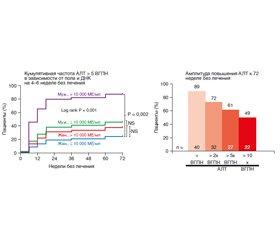 Возможно ли досрочное прекращение лечения нуклеоз(т)идными аналогами HBeAg-негативных больных гепатитом В? (По материалам ежегодной встречи Европейской ассоциации по изучению печени— EASL 2020)