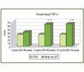 Вікові особливості вмісту окремих про- та протизапальних цитокінів у крові хворих на цироз печінки невірусної етіології