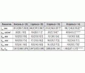 Изменение показателей капилляроскопии у больных сахарным диабетом 1-го типа при развитии хронических осложнений