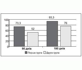 Порівняльна оцінка ефективності препарату Еспа-карб у лікуванні хворих із гіпертиреозом