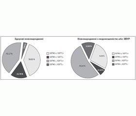 Частота поліморфних варіантів генів II фази біотрансформації ксенобіотиків GSTM1 і GSTT1 у новонароджених Івано-Франківської області України