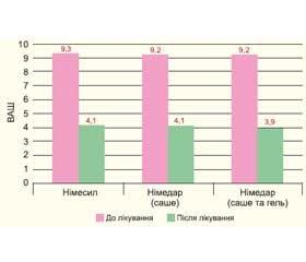 Ефективність застосування препарату Німедар не поступається ефективності застосування препарату Німесил в ортопедичній практиці (проспективне дослідження)