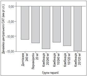 Оцінка впливу моно та комбінованої антигіпертензивної терапії дигідропіридиновими та недигідропіридиновими антагоністами кальцію на пружноеластичні властивості артерій та центральний артеріальний тиск у пацієнтів із м'якою та помірною артеріальною гіпертензією