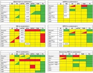 Влияние снижения артериального давления  на частоту развития событий: 5 прямых сравнительных исследований с участием различных классов  антигипертензивных препаратов— обзор и метаанализы