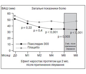 Клініко-патогенетична характеристика болю у нижньому відділі спини та застосування хондропротекторних ефектів Піаскледину вйогокомплексній терапії