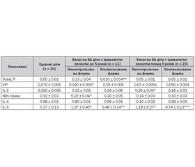 Гендерні особливості та клініко-прогностичне значення маркерів нейрогенного та алергічного запалення у хворих на бронхіальну астму дітей