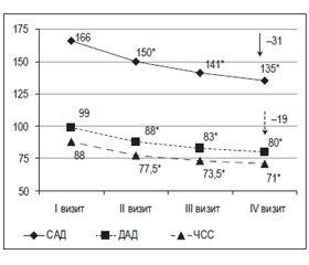 Эффективность и безопасность комбинированной терапии на основе хлорталидона и атенолола в одной таблетке (тенорик) у пациентов сгипертонической болезнью: первые результаты Всеукраинского научно-исследовательского проекта TRUST