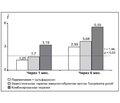 Сравнительная оценка динамики показателей клеточного иммунитета под влиянием различных видов терапии хронического приобретенного токсоплазмоза