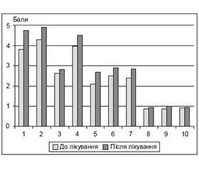 Помірні когнітивні розлади у хворих з артеріальною гіпертензією