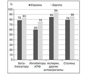 Сравнительная характеристика профилактики сердечно-сосудистых заболеваний в Украине иЕвропе по данным EUROASPIRE IV: госпитальная линия