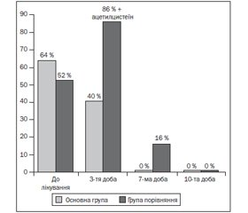 Comparative Efficacy of Phytoneering Herbal Drug with Integrated Action and Synthetic Anti-Inflammatory Agent in the Treatment of Children with Acute Non-Purulent Rhinosinusitis