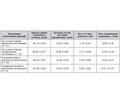 Когнітивні розлади у пацієнтів молодого віку з цукровим діабетом 1-го типу