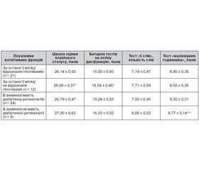 Cognitive Disorders in Young Patients with Diabetes Mellitus Type 1