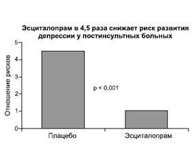 Эффективность эсциталопрама при постинсультных депрессиях (научный обзор и практические рекомендации)