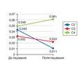 Оцінка мікробного пейзажу й показників цитопротекції товстої кишки у хворих із хронічними запорами