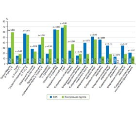 Воспалительные заболевания кишечника: значимые абстракты, представленные на конгрессе ЕССО-2020 (февраль, 2020, г. Вена, Австрия)