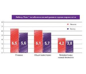 Небиар® Плюс (небиволол/гидрохлортиазид) — рациональная комбинированная терапия артериальной гипертензии, сопровождающейся тахикардией