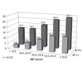 Артеріальна гіпертензія в пацієнтів з надмірною масою тіла або ожирінням: ризики й можливості терапії