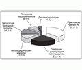 Особенности клинического течения случайно выявленных образований надпочечников