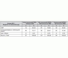 Особливості хіміотерапії білатерального раку молочних залоз