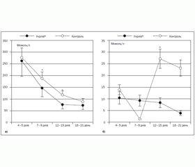 Клінічна ефективність вітчизняного препарату урсодеоксихолієвої кислоти в комплексному лікуванні гіпербілірубінемій у недоношених немовлят