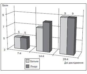 Результати багатоцентрового проспективного дослідження ефективності амінокислотної суміші у дітей грудного віку з тяжким атопічним дерматитом та алергією до білків коров'ячого молока