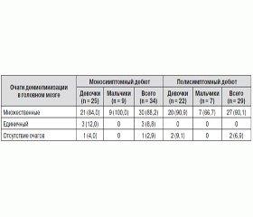 Курсовая терапия детей с рассеянным склерозом с применением внутривенного иммуноглобулина (Биовен моно)