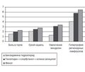 Modern Approaches to the Diagnosis and Treatment of Tonsillopharyngitis (Review of International Guidelines)