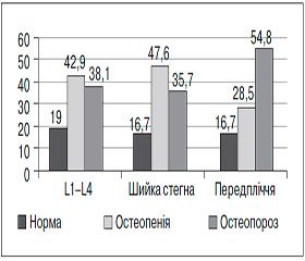 Фактори ризику розвитку остеопорозу припервинному гіпотиреозі