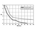 Метастазы рака в головной мозг как первичное проявление основного заболевания