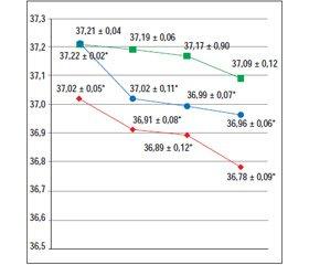 Значення трансендоскопічної термометрії слизової оболонки шлунку в оцінці кровотоку у паціентів з атеросклерозом судин за даними ультразвукового дуплексного сканування екстракраніального відділу брахіоцефальних артерій