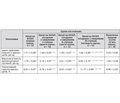 Морфофункціональні властивості еритроцитів при хронічному обструктивному захворюванні легень, поєднаному з ожирінням