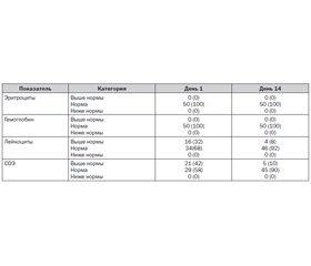 Клинические результаты применения инъекционного имплантата гиалуроновой кислоты и сукцината натрия в комбустиологии