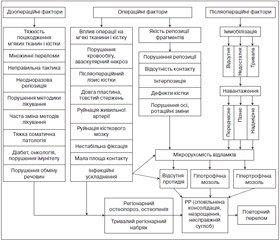 Системний аналіз оперативного методу лікування діафізарних переломів і фактори впливу на репаративну регенерацію