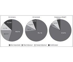 Зв'язок між структурно-функціональним станом кісткової тканини та частотою низькоенергетичних переломів у жінок упостменопаузальному періоді