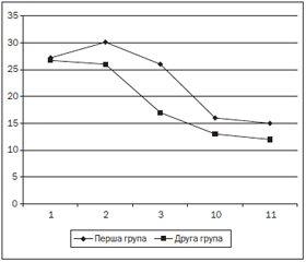 Застосування препарату Гліатилін при консервативній фармакотерапії тяжкої черепно-мозкової травми з контузійним ураженням речовини головного мозку