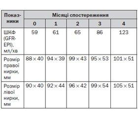 Бліц-аналіз клінічного спостереження