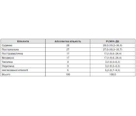 Неврологічні аспекти атрофій зорових нервів