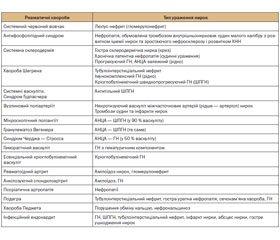 Скринінг деяких захворювань нирок
