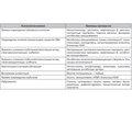 Национальные рекомендации «Острое повреждение почек: основные принципы диагностики, профилактики и терапии (2015 г.)» Часть II