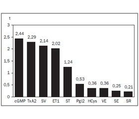Vascular-Rheological Properties of Blood in Hemorrhagic Vasculitis Occurring in Childhood and Adulthood