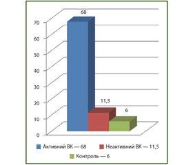 Роль біомаркерів у діагностиці хронічних запальних захворювань кишечника