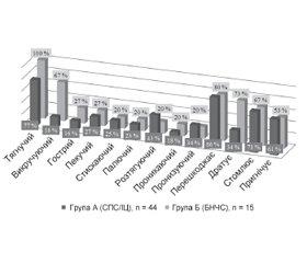 Порівняння ознак хронічного больового синдрому при інтерстиційному циститі та люмбалгії