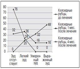 Эффективность топического такролимуса в комплексном лечении келоидов