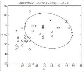 Математичне моделювання процесу розпізнавання етіопатогенетичного чинника ендотоксикозу