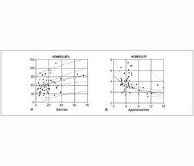 Роль вісцеральної жирової тканини у розвитку гормонально-метаболічних порушень у хворих на цукровий діабет 2-го типу з ожирінням та артеріальною гіпертензією