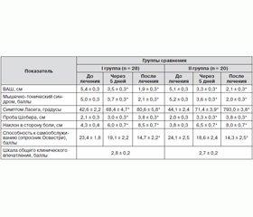 Применение препарата Зеродол в комплексной терапии вертеброгенных болевых синдромов пояснично-крестцовой локализации