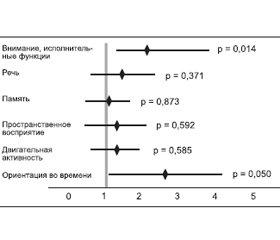 Цитиколин: механизм действия и клиническая эффективность при лечении ишемического инсульта, хронических цереброваскулярных расстройств и травматического повреждения головного мозга